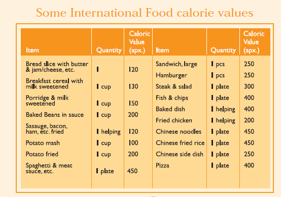 lab report caloric content of food Ib biology internal assessment [hl] energy and food lab report sample  (kcal) when one talks of the calorie content in food the process of calorimetry is the same.